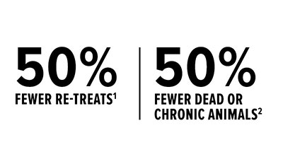 50% fewer re-treats | 50% fewer dead or chronic animals